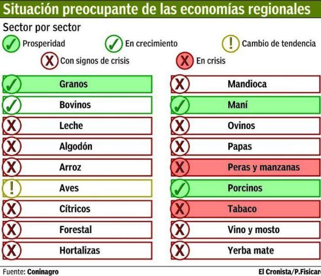 Situación de las economias