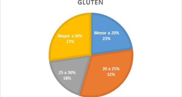 Gluten – infografia Lab Los Cardales