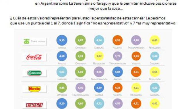 La carne vacuna a la cabeza de las preferencias de los argentinos