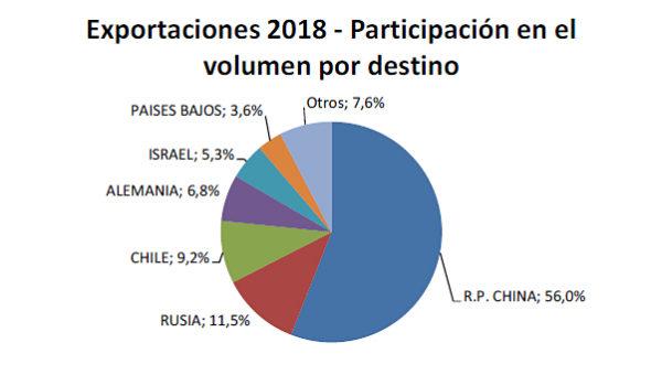 Mercados – infograifa IPCVA