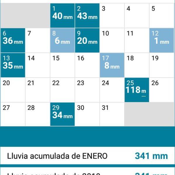 Lluvias registradas en 9 de Julio durante enero – Estacion Meteorologica