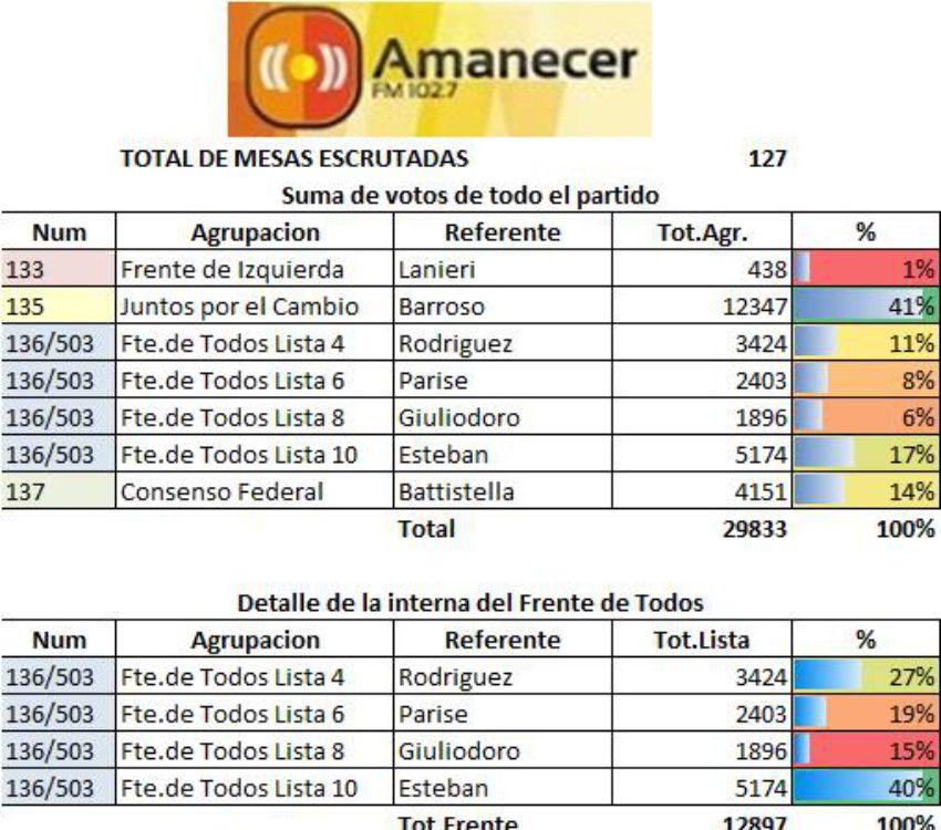 Escrutinio local a Intendente – fuente FM Amanecer 102,7