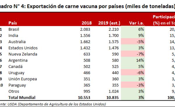 Exportacion de carne vauna en el mundo