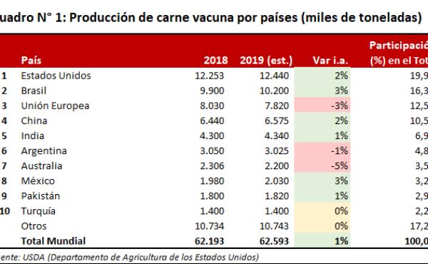 Produccion mundial de carnes